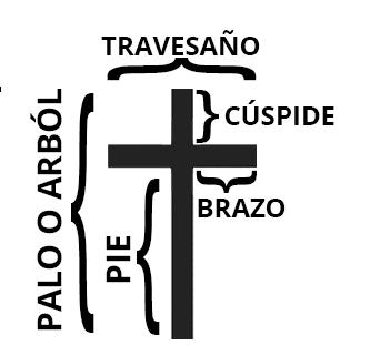 partes de una cruz cristiana donde se ven representadas todas sus partes