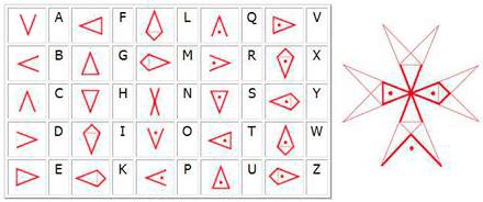 Alfabeto templario dentro de la cruz de las ocho puntas o cruz de Malta. Utilizado para descodificar y codificar mensajes secretos